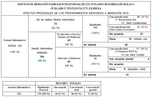 Datos Estadisticos Juzgados de Malaga